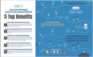Lifecycle Benefits