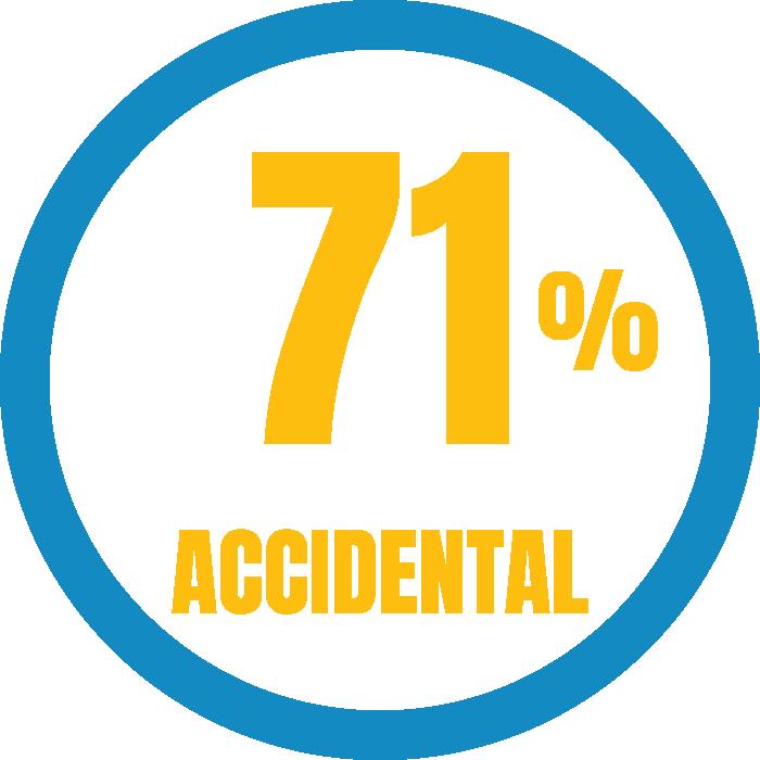 Accidental Data Breaches